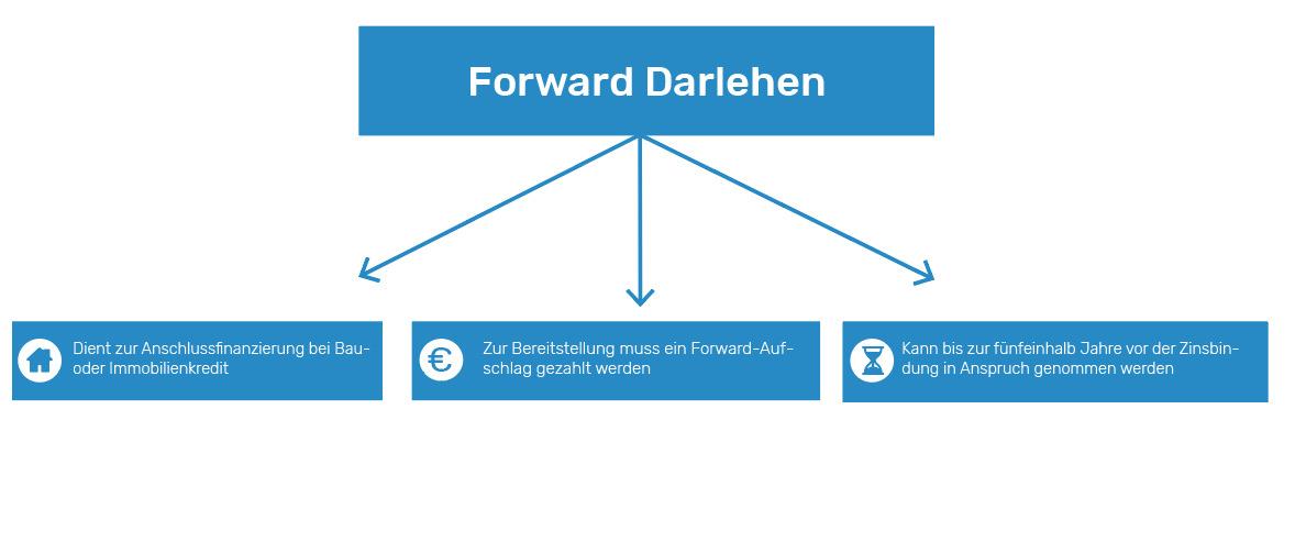 Wie funktioniert ein Forward Darlehen?