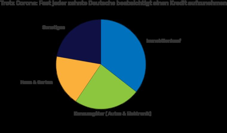 Trotz Corona: 8,9% der Deutschen wollen einen Kredit aufnehmen
