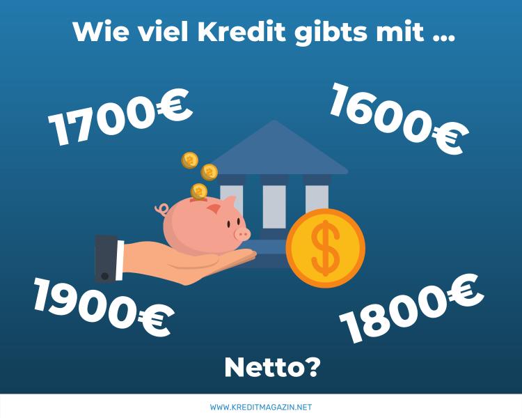 Kredit bei 1600, 1700, 1800, 1900 Euro netto