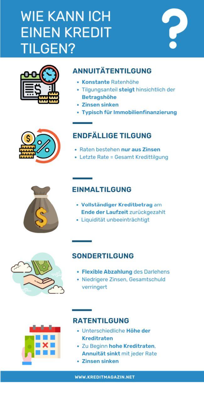 Infografik: welche Kredittilgungsarten gibt es?
